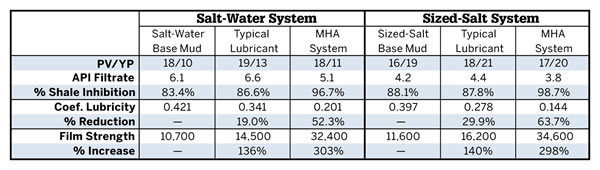 Table 1. Drilling fluid properties of saltwater and sized-salt muds before and after adding typical lubricant compared to the MHA fluid system.
