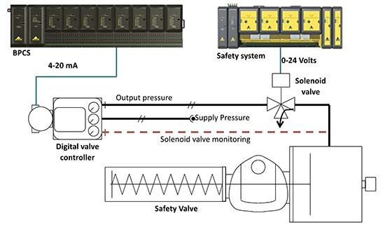 Safety Instrumented Function loop 'final element' problems and