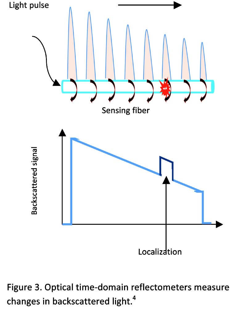 Figure 3. Optical time-domain reflectometers measure changes in backscattered light.4